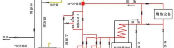 新宝6平台代理:导热油炉介质化验及冷态循环