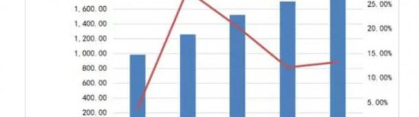新宝6注册账号:整理数据!发现热水器行业持续增长